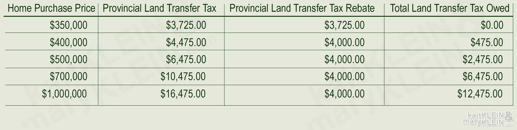 Land Transfer Tax Chart, Ontario, 2017