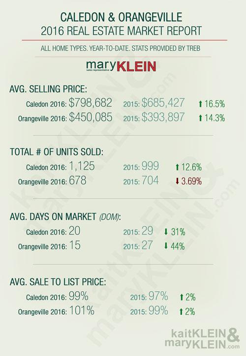 2016 Caledon, Orangeville, Real Estate Stats, 2016 Market Stats